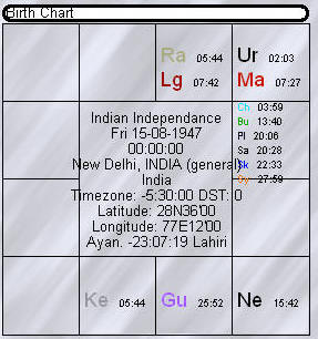 Guru Makes The Transit From Rishaba Rasi Taurus Sign Mithuna